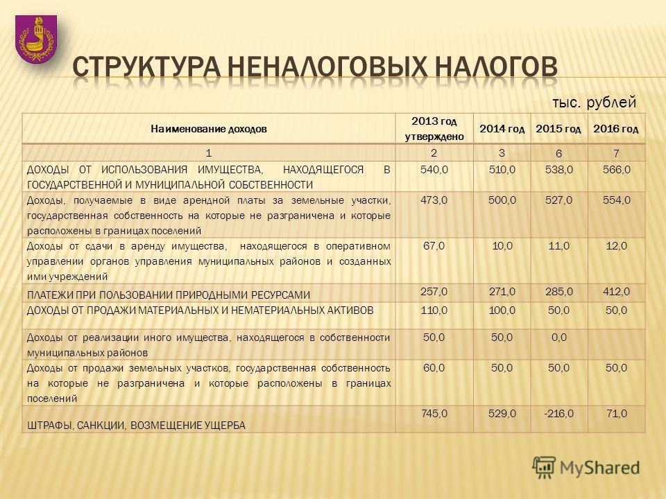Наименование доходов 2013 год утверждено 2014 год 2015 год 2016 год 123 67 ДОХОДЫ ОТ ИСПОЛЬЗОВАНИЯ ИМУЩЕСТВА, НАХОДЯЩЕГОСЯ В ГОСУДАРСТВЕННОЙ И МУНИЦИПАЛЬНОЙ СОБСТВЕННОСТИ 540,0510,0538,0566,0 Доходы, получаемые в виде арендной платы за земельные учас