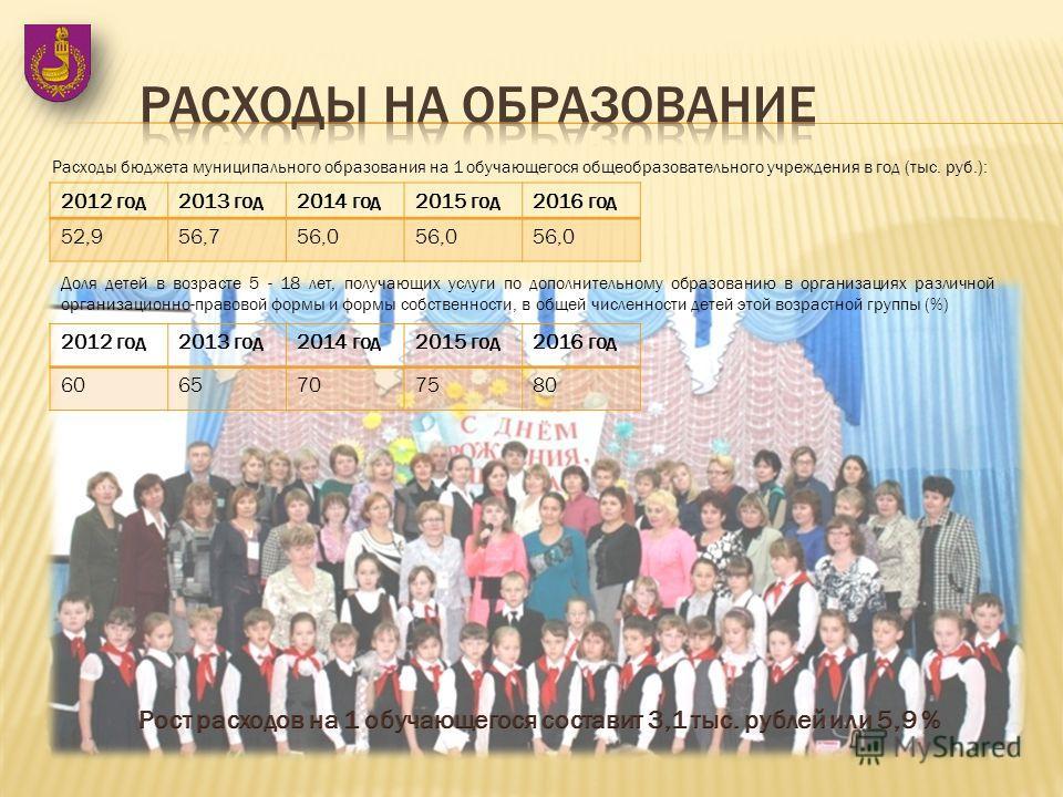 Расходы бюджета муниципального образования на 1 обучающегося общеобразовательного учреждения в год (тыс. руб.): 2012 год 2013 год 2014 год 2015 год 2016 год 52,956,756,0 Доля детей в возрасте 5 - 18 лет, получающих услуги по дополнительному образован