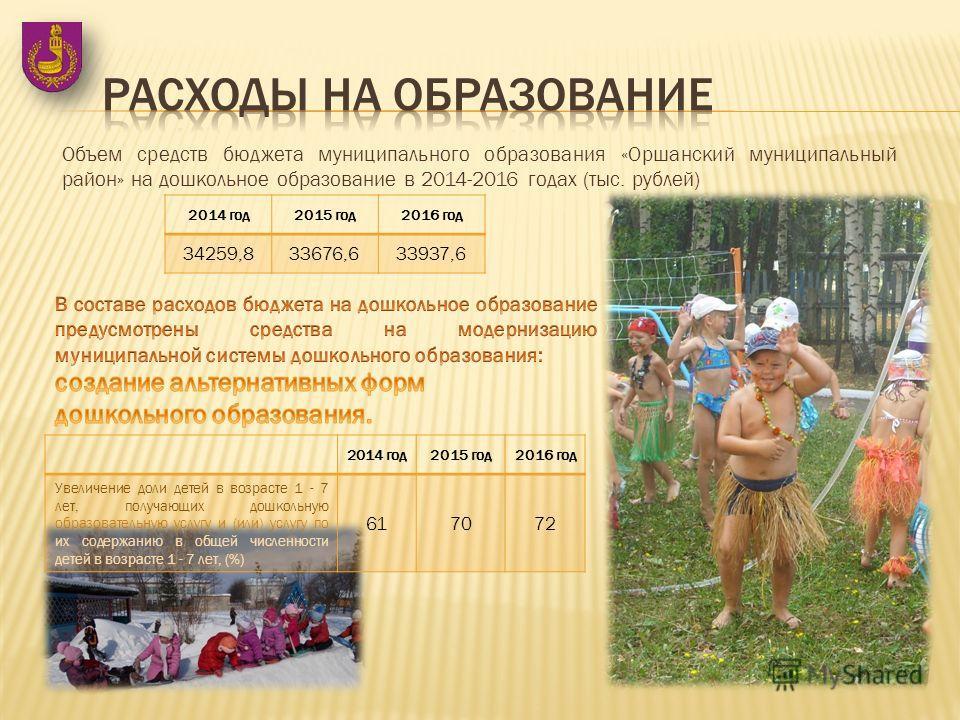 Объем средств бюджета муниципального образования «Оршанский муниципальный район» на дошкольное образование в 2014-2016 годах (тыс. рублей) 2014 год 2015 год 2016 год 34259,833676,633937,6 2014 год 2015 год 2016 год Увеличение доли детей в возрасте 1