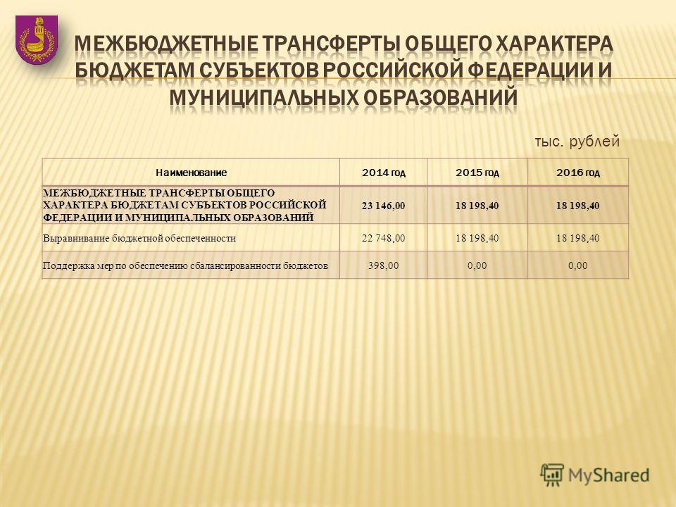 Наименование 2014 год 2015 год 2016 год МЕЖБЮДЖЕТНЫЕ ТРАНСФЕРТЫ ОБЩЕГО ХАРАКТЕРА БЮДЖЕТАМ СУБЪЕКТОВ РОССИЙСКОЙ ФЕДЕРАЦИИ И МУНИЦИПАЛЬНЫХ ОБРАЗОВАНИЙ 23 146,0018 198,40 Выравнивание бюджетной обеспеченности 22 748,0018 198,40 Поддержка мер по обеспече
