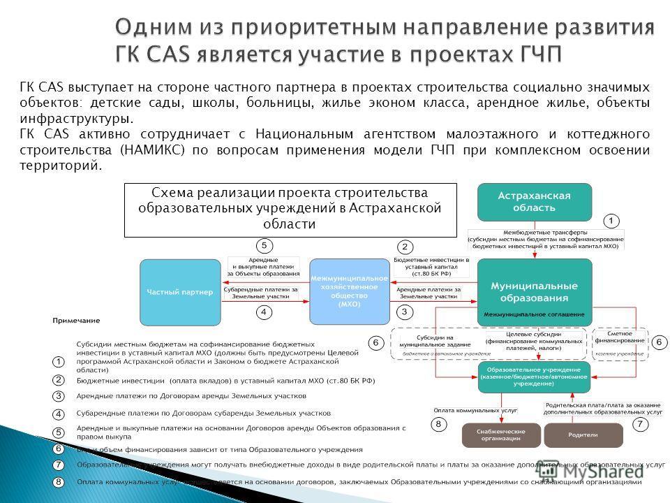 Схема реализации проекта строительства образовательных учреждений в Астраханской области ГК CAS выступает на стороне частного партнера в проектах строительства социально значимых объектов: детские сады, школы, больницы, жилье эконом класса, арендное