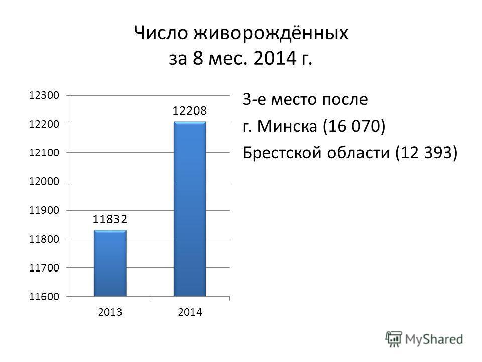 Число живорождённых за 8 мес. 2014 г. 3-е место после г. Минска (16 070) Брестской области (12 393)