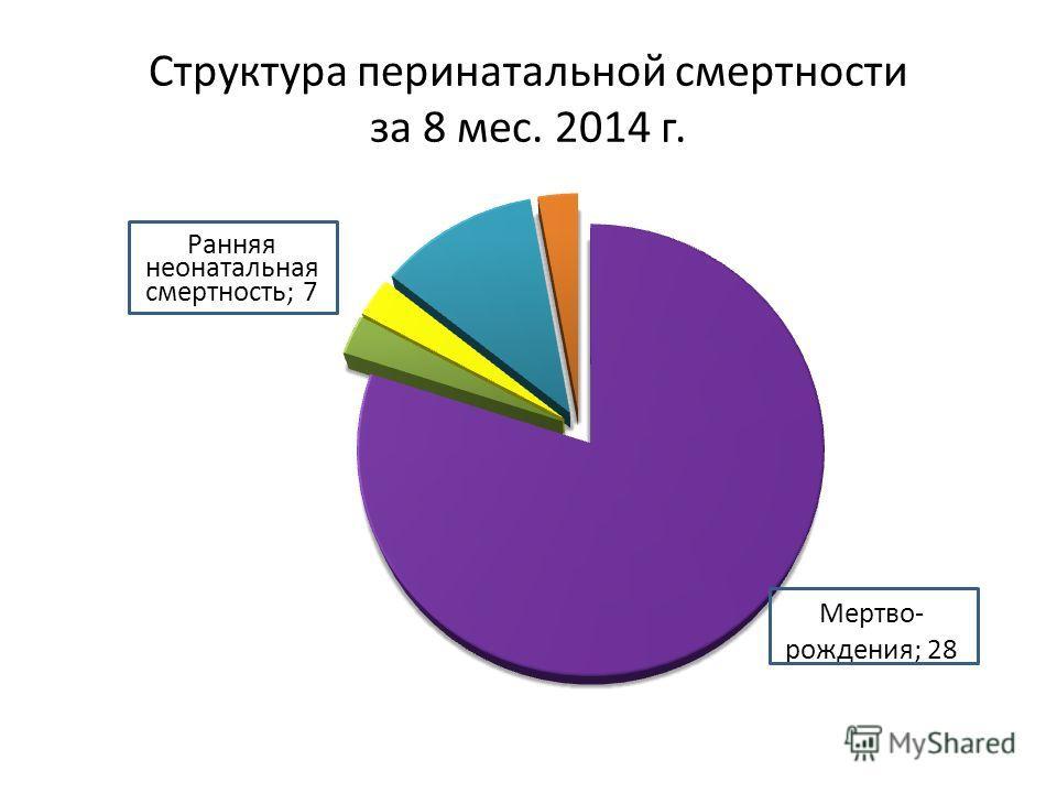 Структура перинатальной смертности за 8 мес. 2014 г.