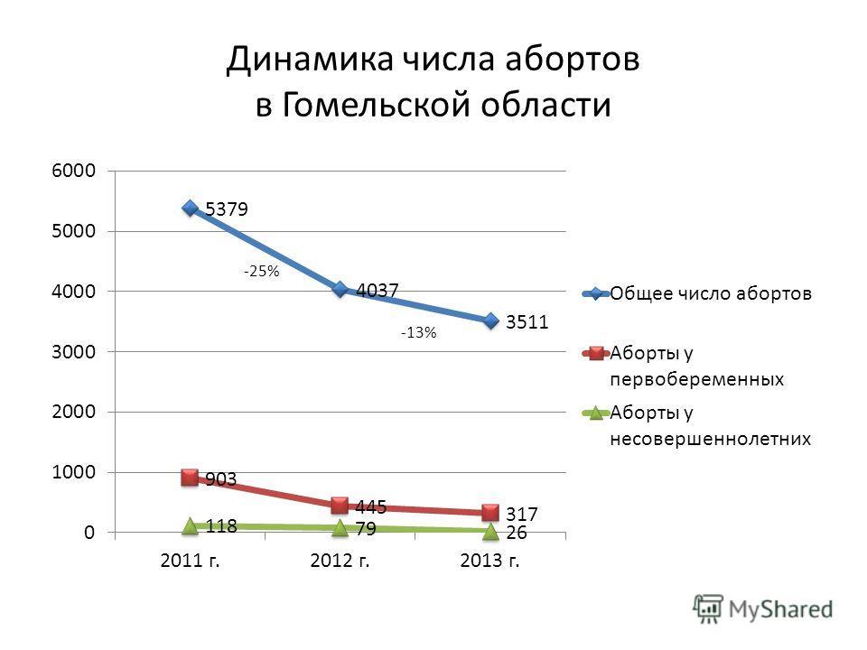 Динамика числа абортов в Гомельской области -13%