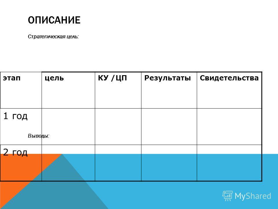 ОПИСАНИЕ Стратегическая цель: Выводы: этапцельКУ /ЦПРезультаты Свидетельства 1 год 2 год