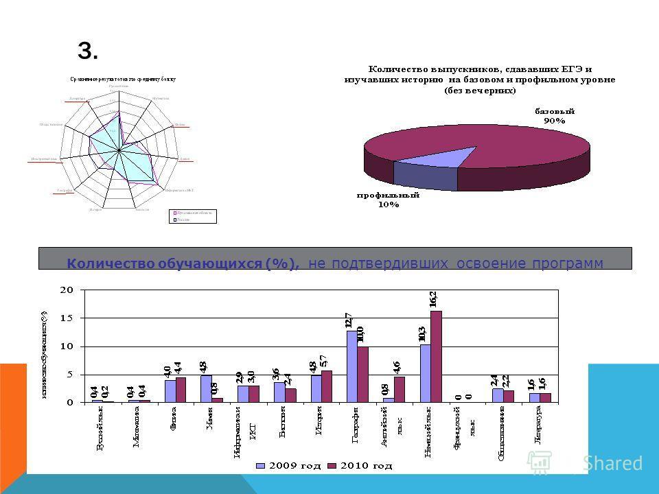 3. Количество обучающихся (%), не подтвердивших освоение программ
