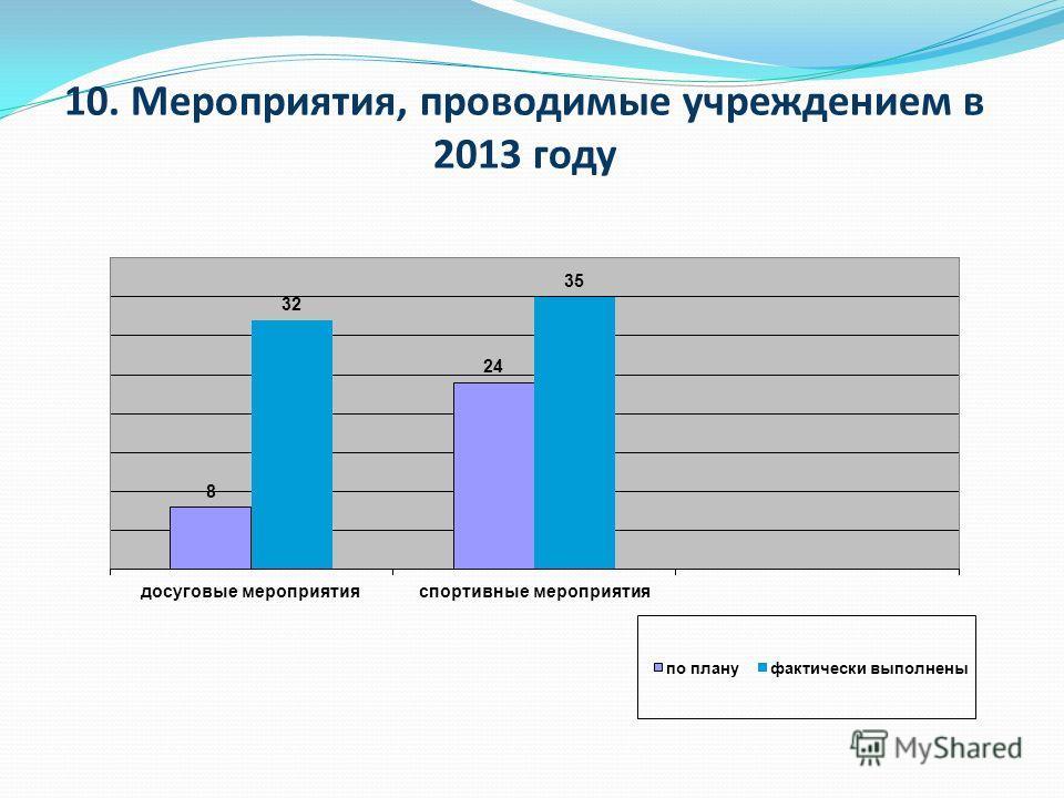 10. Мероприятия, проводимые учреждением в 2013 году