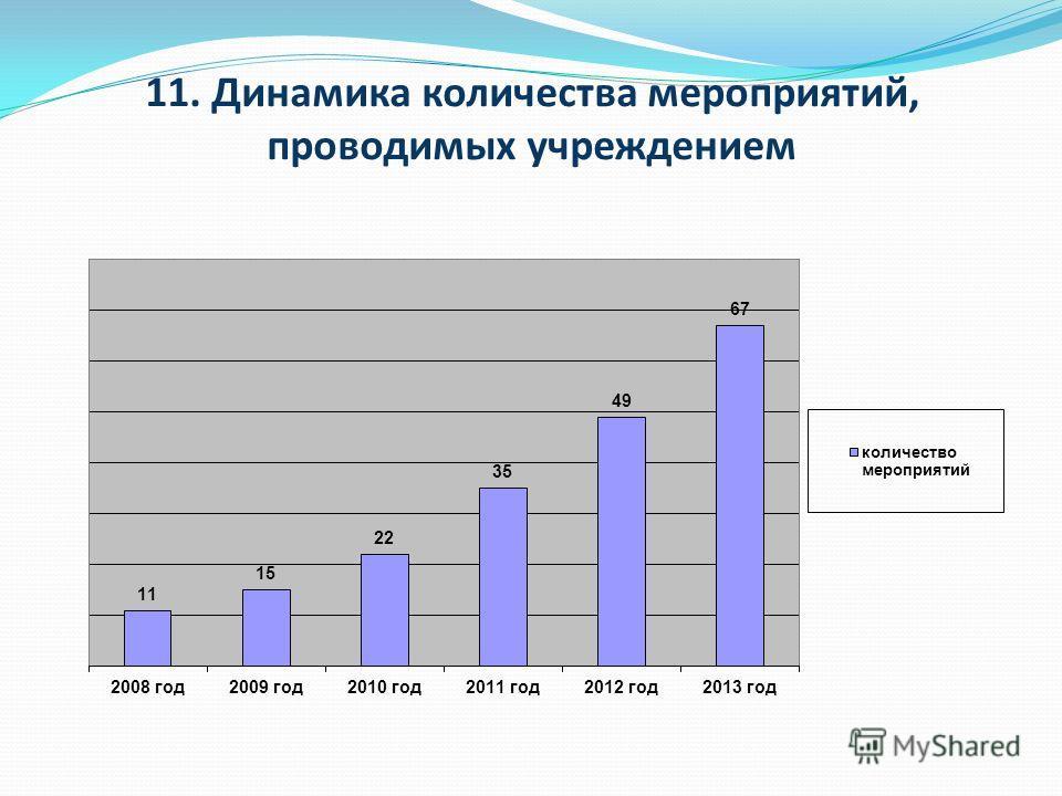 11. Динамика количества мероприятий, проводимых учреждением