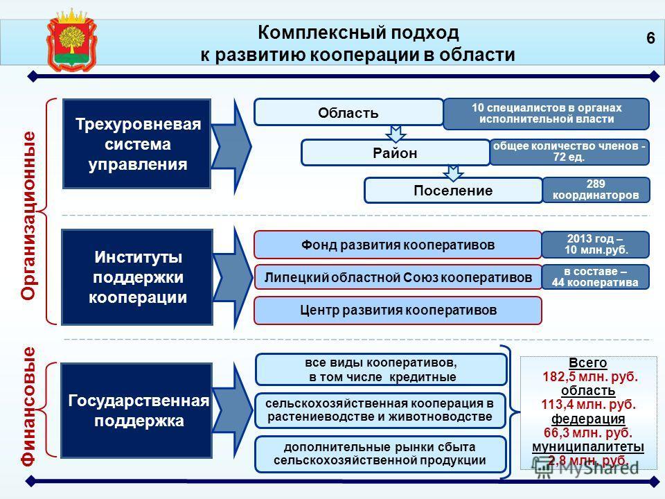 Комплексный подход к развитию кооперации в области Финансовые Государственная поддержка все виды кооперативов, в том числе кредитные дополнительные рынки сбыта сельскохозяйственной продукции Всего 182,5 млн. руб. область 113,4 млн. руб. федерация 66,
