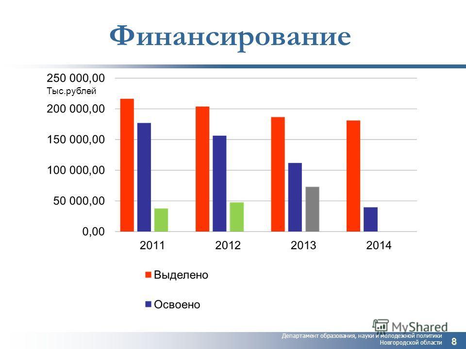 Департамент образования, науки и молодежной политики Новгородской области Финансирование 8 Тыс.рублей