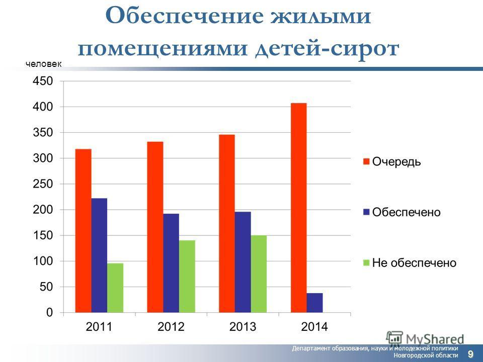 Департамент образования, науки и молодежной политики Новгородской области Обеспечение жилыми помещениями детей-сирот 9 человек