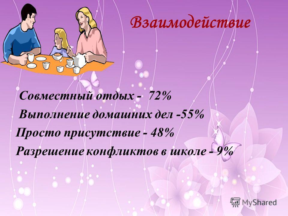 Взаимодействие Совместный отдых - 72% Выполнение домашних дел -55% Просто присутствие - 48% Разрешение конфликтов в школе - 9%