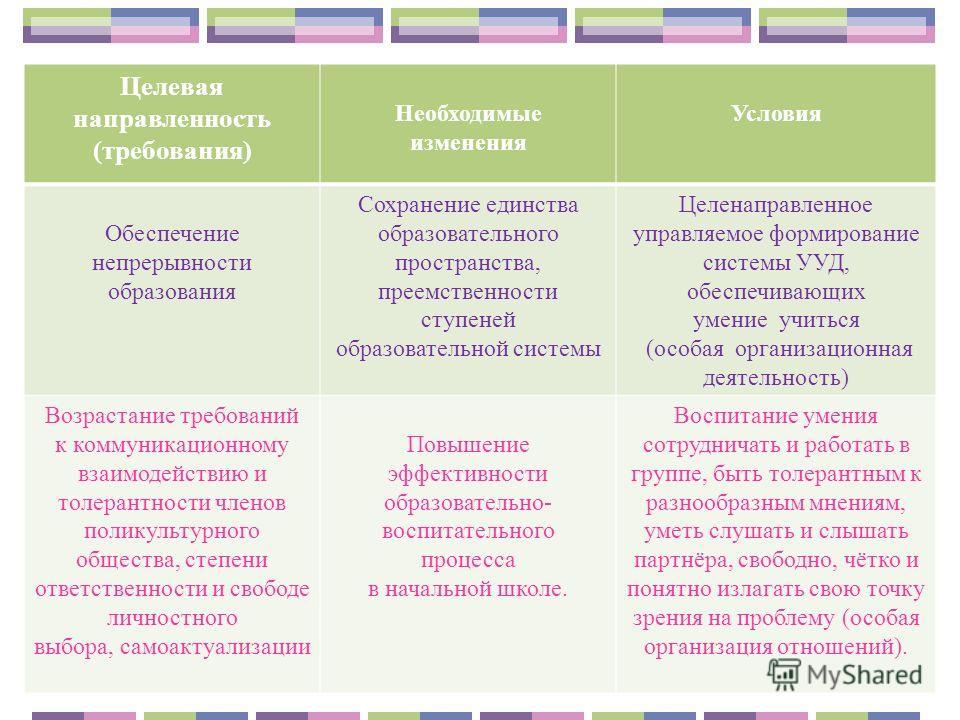Целевая направленность (требования) Необходимые изменения Условия Обеспечение непрерывности образования Сохранение единства образовательного пространства, преемственности ступеней образовательной системы Целенаправленное управляемое формирование сист
