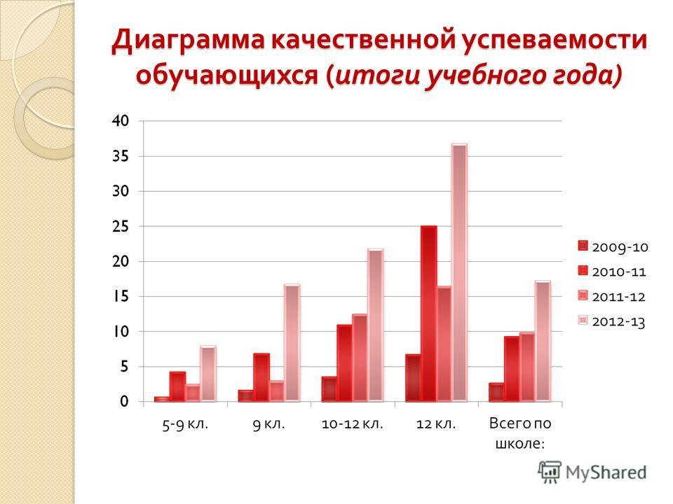 Диаграмма качественной успеваемости обучающихся ( итоги учебного года )