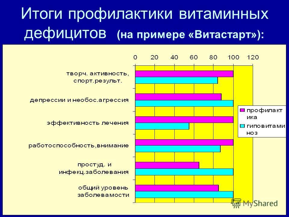 Итоги профилактики витаминных дефицитов (на примере «Витастарт»):