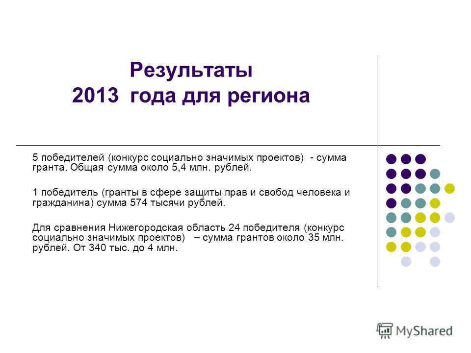 Результаты 2013 года для региона 5 победителей (конкурс социально значимых проектов) - сумма гранта. Общая сумма около 5,4 млн. рублей. 1 победитель (гранты в сфере защиты прав и свобод человека и гражданина) сумма 574 тысячи рублей. Для сравнения Ни