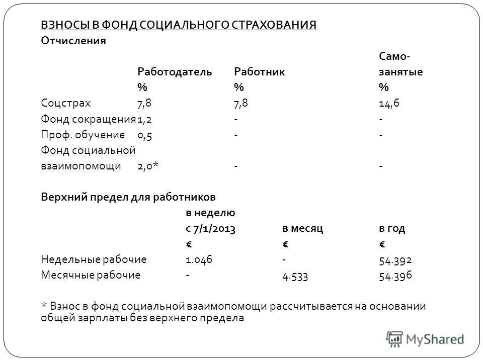 ВЗНОСЫ В ФОНД СОЦИАЛЬНОГО СТРАХОВАНИЯ Отчисления Само- Работодатель Работникзанятые % % % Соцстрах 7,8 7,8 14,6 Фонд сокращения 1,2 - - Проф. обучение 0,5 - - Фонд социальной взаимопомощи 2,0* - - Верхний предел для работников в неделю с 7/1/2013 в м