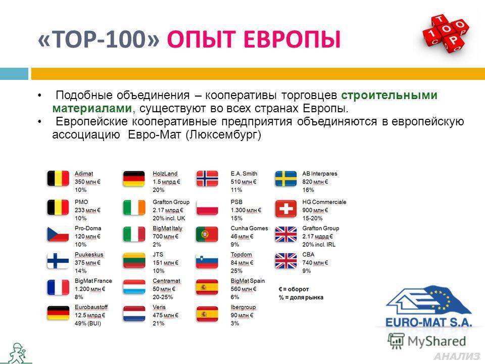 «ТОР-100» ОПЫТ ЕВРОПЫ АНАЛИЗ Подобные объединения – кооперативы торговцев строительными материалами, существуют во всех странах Европы. Европейские кооперативные предприятия объединяются в европейскую ассоциацию Евро-Мат (Люксембург)
