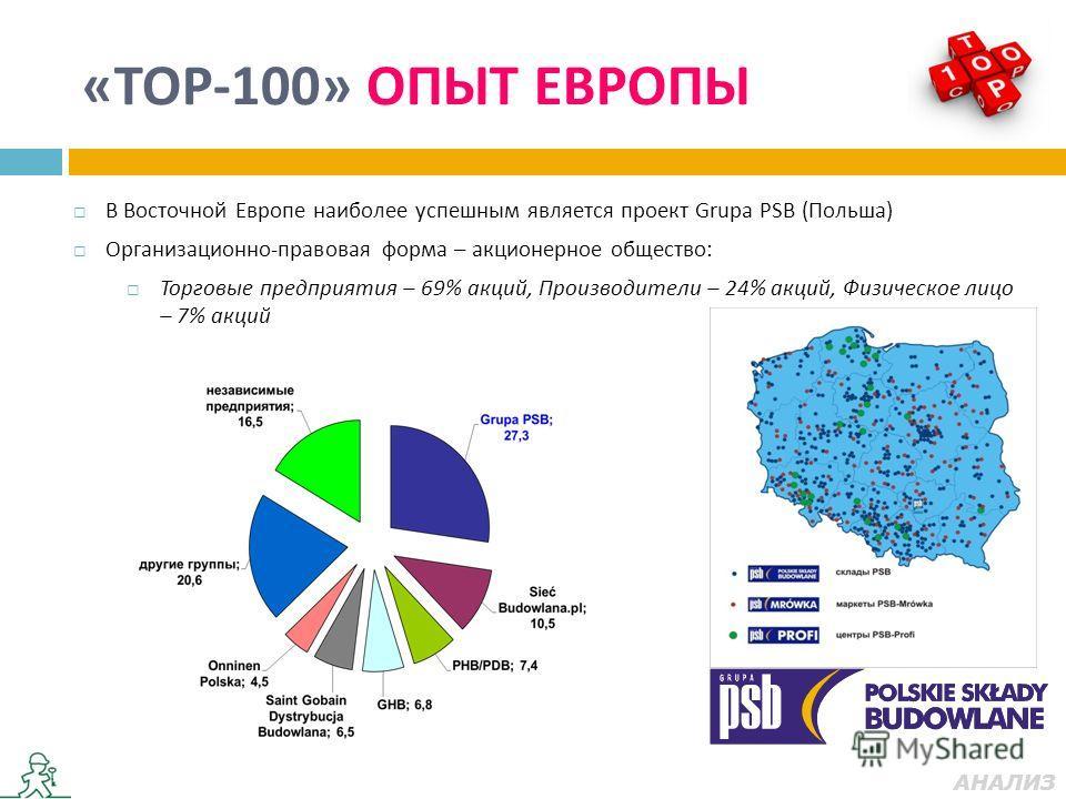 В Восточной Европе наиболее успешным является проект Grupa PSB (Польша) Организационно-правовая форма – акционерное общество: Торговые предприятия – 69% акций, Производители – 24% акций, Физическое лицо – 7% акций «ТОР-100» ОПЫТ ЕВРОПЫ АНАЛИЗ