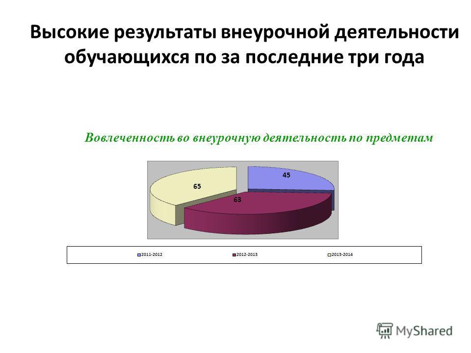 Высокие результаты внеурочной деятельности обучающихся по за последние три года Вовлеченность во внеурочную деятельность по предметам