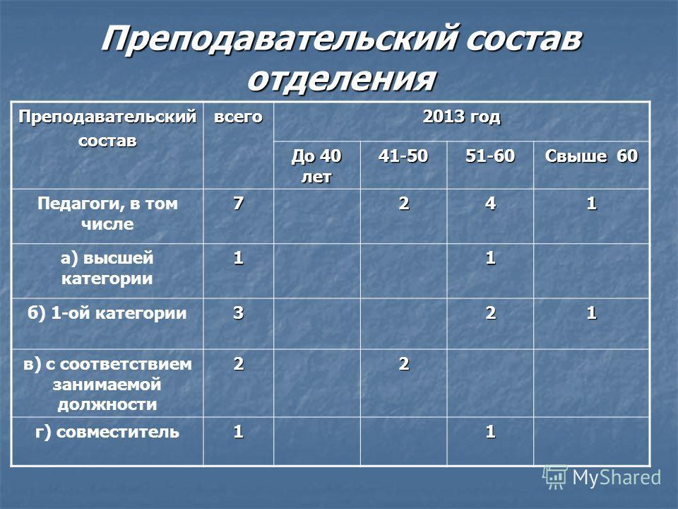 Преподавательский состав отделения Преподавательскийсоставвсего 2013 год До 40 лет 41-5051-60 Свыше 60 Педагоги, в том числе 7241 а) высшей категории 11 б) 1-ой категории 321 в) с соответствием занимаемой должности 22 г) совместитель 11