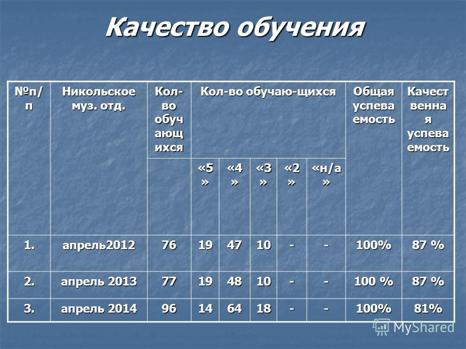 Качество обучения п/ п Никольское муз. отд. Кол- во обуч ающ ихся Кол-во обучаю-щихся Общая успева емость Качест венна я успева емость «5 » «4 » «3 » «2 » «н/а » 1.апрель 201276194710--100% 87 % 2. апрель 2013 77194810-- 100 % 87 % 3. апрель 2014 961