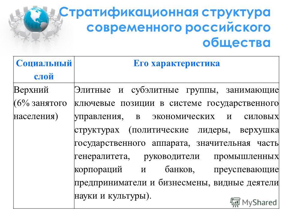 Стратификационная структура современного российского общества Социальный слой Его характеристика Верхний (6% занятого населения) Элитные и субэлитные группы, занимающие ключевые позиции в системе государственного управления, в экономических и силовых