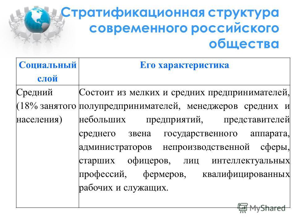 Стратификационная структура современного российского общества Социальный слой Его характеристика Средний (18% занятого населения) Состоит из мелких и средних предпринимателей, полупредпринимателей, менеджеров средних и небольших предприятий, представ