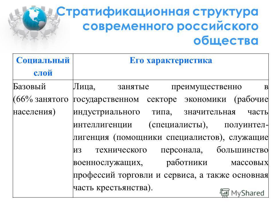 Стратификационная структура современного российского общества Социальный слой Его характеристика Базовый (66% занятого населения) Лица, занятые преимущественно в государственном секторе экономики (рабочие индустриального типа, значительная часть инте