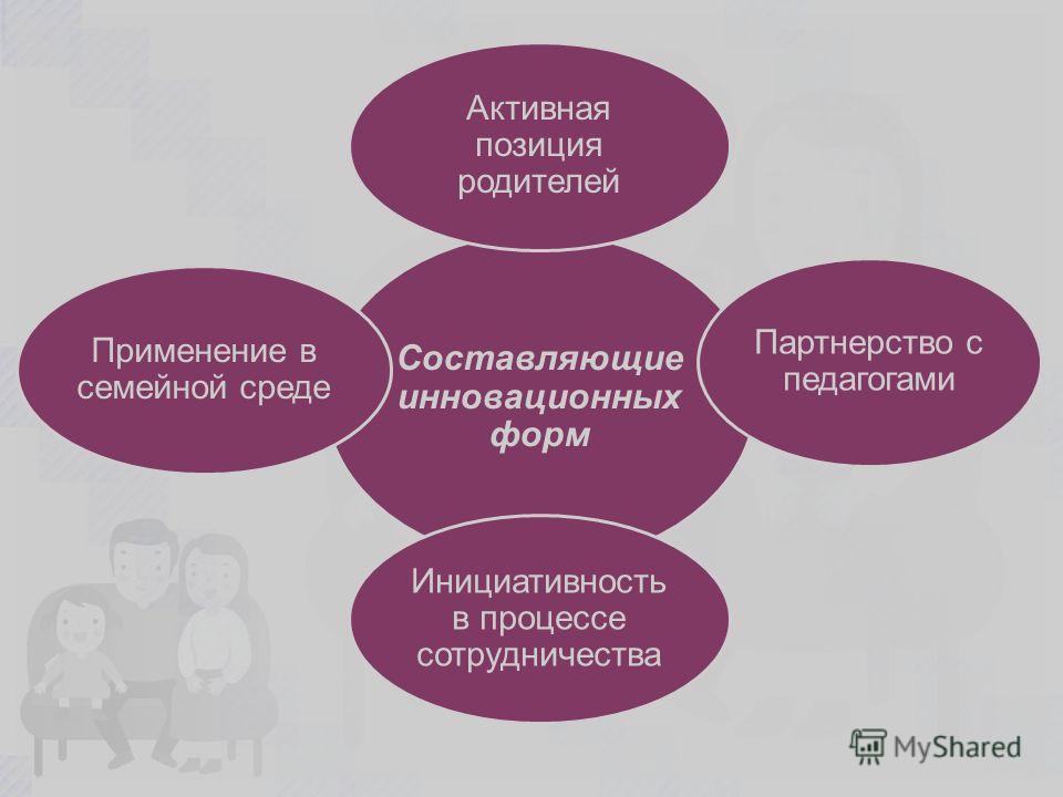 Составляющие инновационных форм Активная позиция родителей Партнерство с педагогами Применение в семейной среде Инициативность в процессе сотрудничества