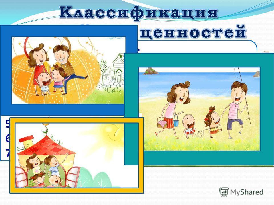 1) ценности супружества; 2) ценности, связанные с демократизацией отношений в семье; 3) ценности родительства, воспитания детей; 4) ценности родственных связей; 5) ценности, связанные с саморазвитием; 6) ценности внесемейных коммуникаций; 7) ценности