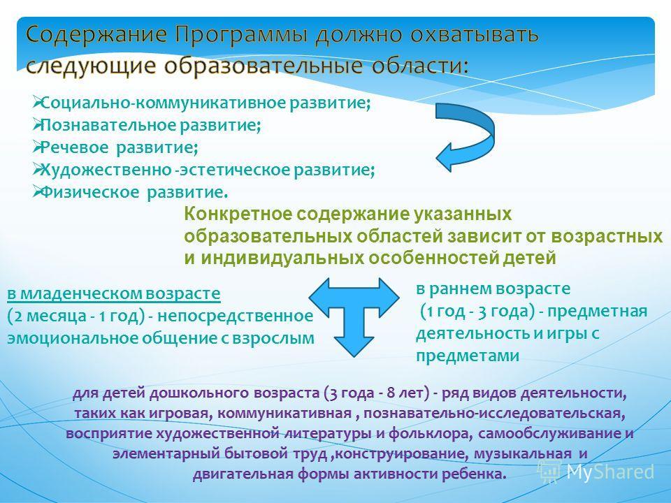 Образовательные области и виды детской деятельности (по проекту ФГОС ДО)