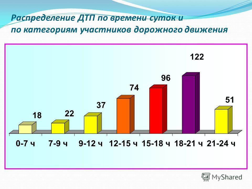 Распределение ДТП по времени суток и по категориям участников дорожного движения