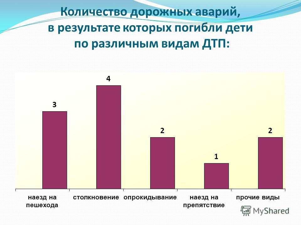 Количество дорожных аварий, в результате которых погибли дети по различным видам ДТП: