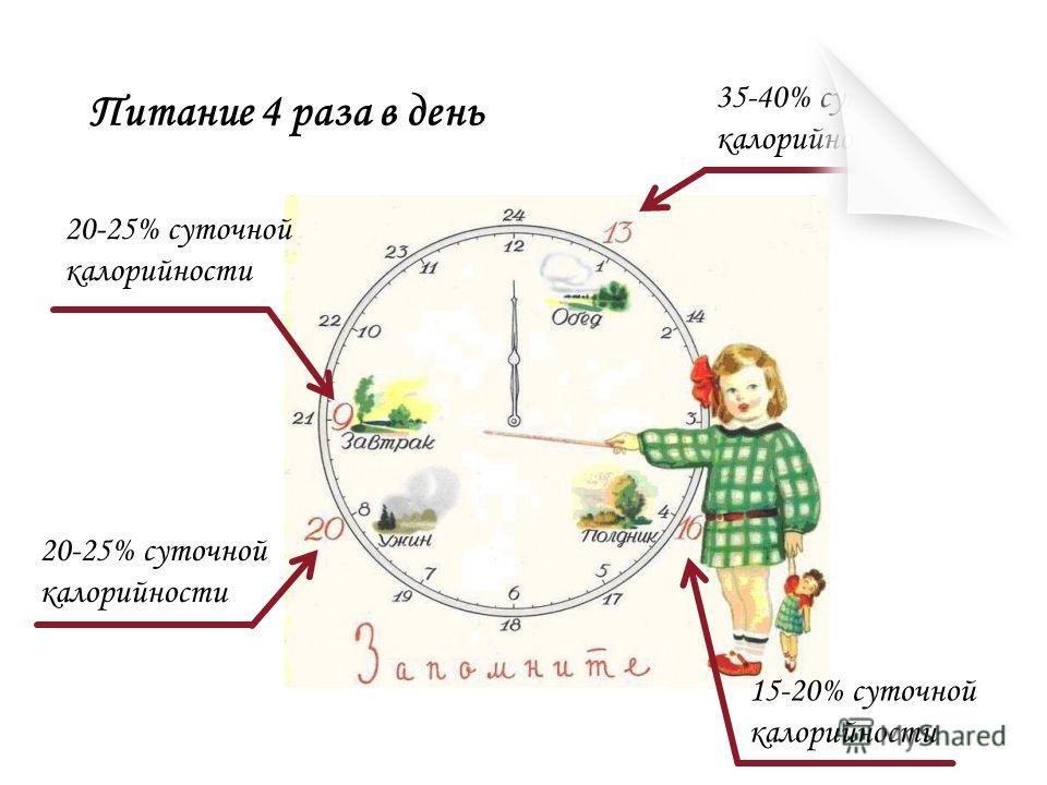 Питание 4 раза в день 20-25% суточной калорийности 35-40% суточной калорийности 20-25% суточной калорийности 15-20% суточной калорийности