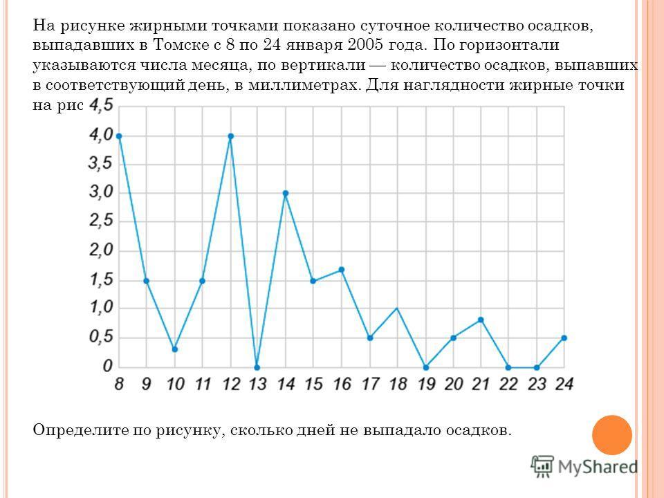 На рисунке жирными точками показано суточное количество осадков, выпадавших в Томске с 8 по 24 января 2005 года. По горизонтали указываются числа месяца, по вертикали количество осадков, выпавших в соответствующий день, в миллиметрах. Для наглядности