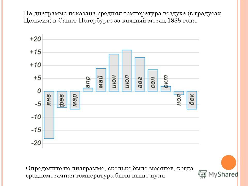 На диаграмме показана средняя температура воздуха (в градусах Цельсия) в Санкт-Петербурге за каждый месяц 1988 года. Определите по диаграмме, сколько было месяцев, когда среднемесячная температура была выше нуля.