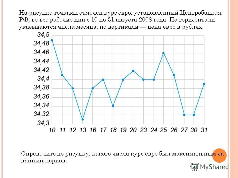 На рисунке точками отмечен курс евро, установленный Центробанком РФ, во все рабочие дни с 10 по 31 августа 2008 года. По горизонтали указываются числа месяца, по вертикали цена евро в рублях. Определите по рисунку, какого числа курс евро был максимал