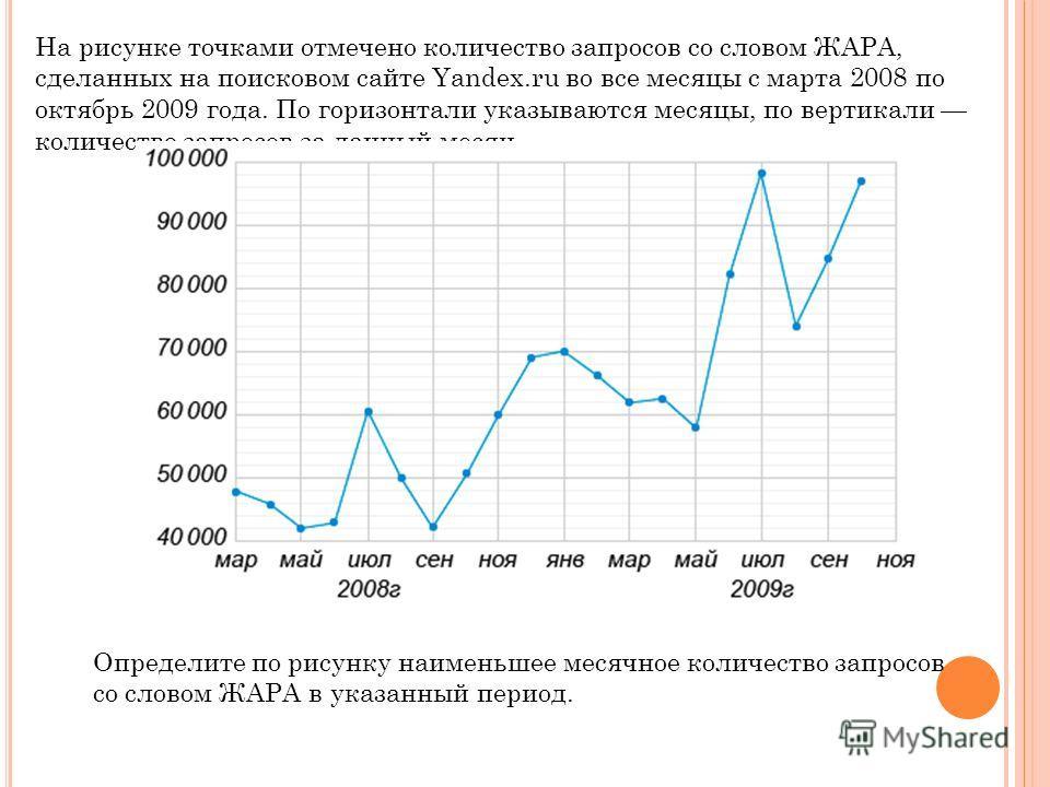 На рисунке точками отмечено количество запросов со словом ЖАРА, сделанных на поисковом сайте Yandex.ru во все месяцы с марта 2008 по октябрь 2009 года. По горизонтали указываются месяцы, по вертикали количество запросов за данный месяц. Определите по