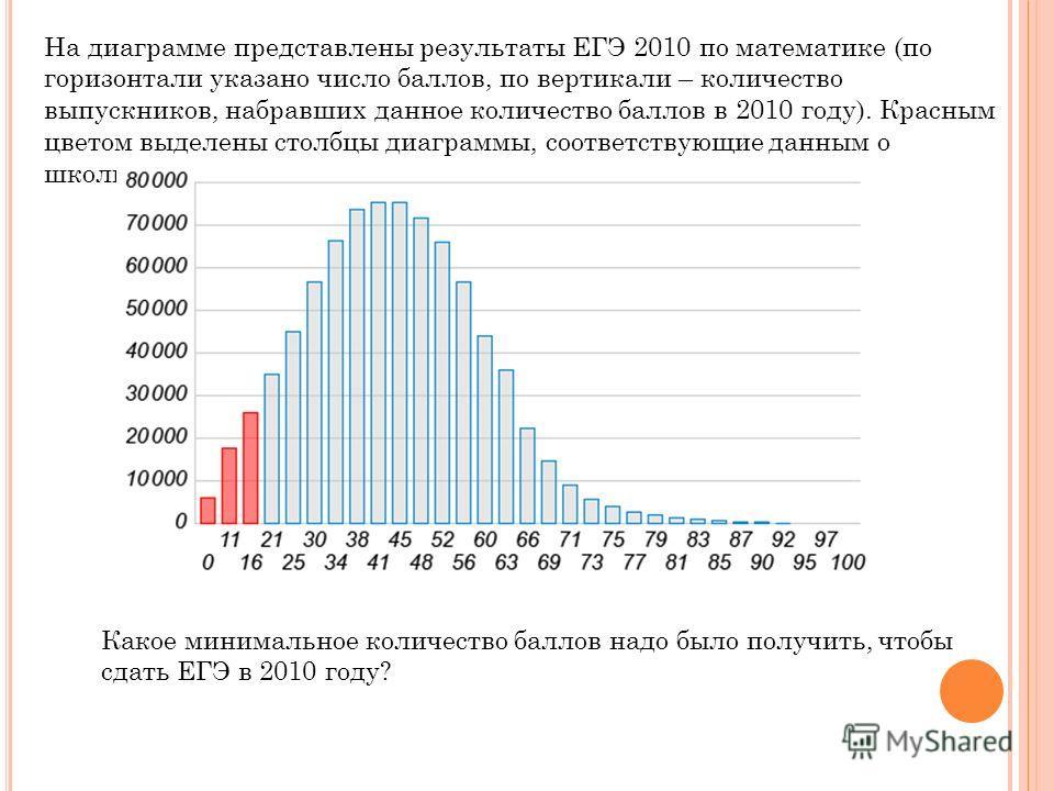 На диаграмме представлены результаты ЕГЭ 2010 по математике (по горизонтали указано число баллов, по вертикали – количество выпускников, набравших данное количество баллов в 2010 году). Красным цветом выделены столбцы диаграммы, соответствующие данны