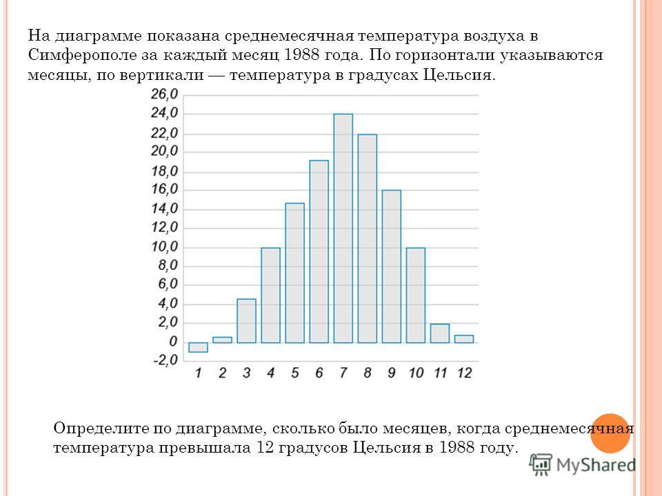 На диаграмме показана среднемесячная температура воздуха в Симферополе за каждый месяц 1988 года. По горизонтали указываются месяцы, по вертикали температура в градусах Цельсия. Определите по диаграмме, сколько было месяцев, когда среднемесячная темп