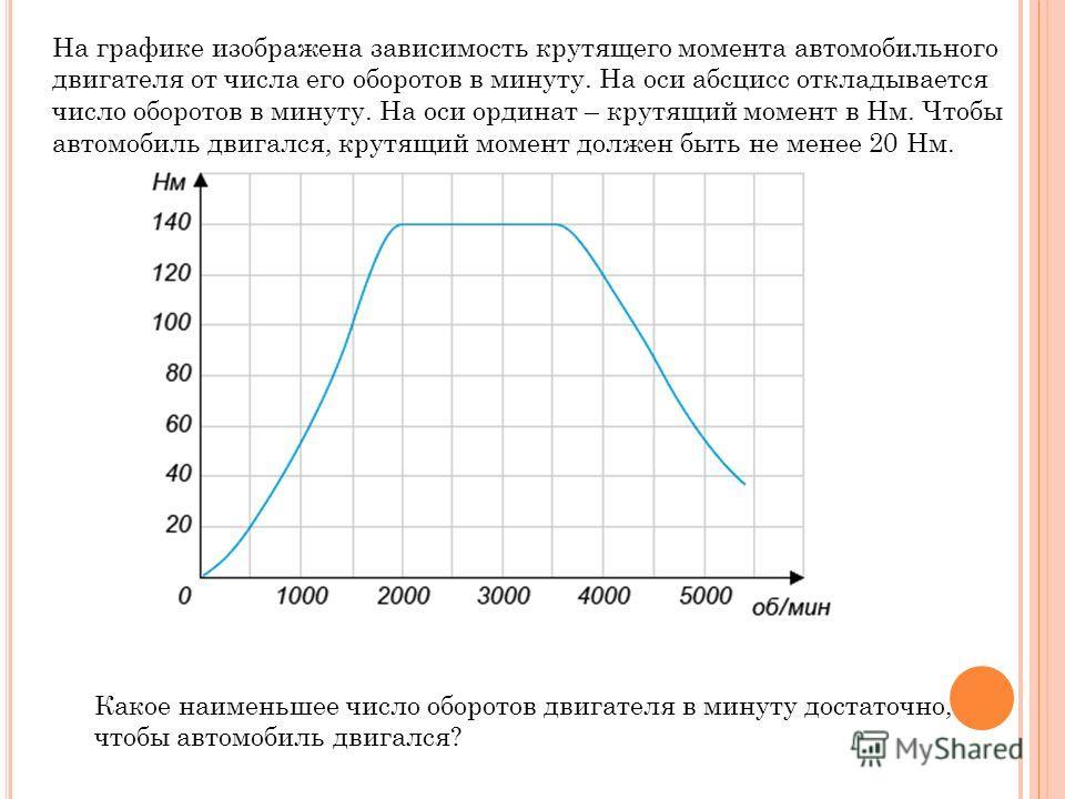 На графике изображена зависимость крутящего момента автомобильного двигателя от числа его оборотов в минуту. На оси абсцисс откладывается число оборотов в минуту. На оси ординат – крутящий момент в Нм. Чтобы автомобиль двигался, крутящий момент долже