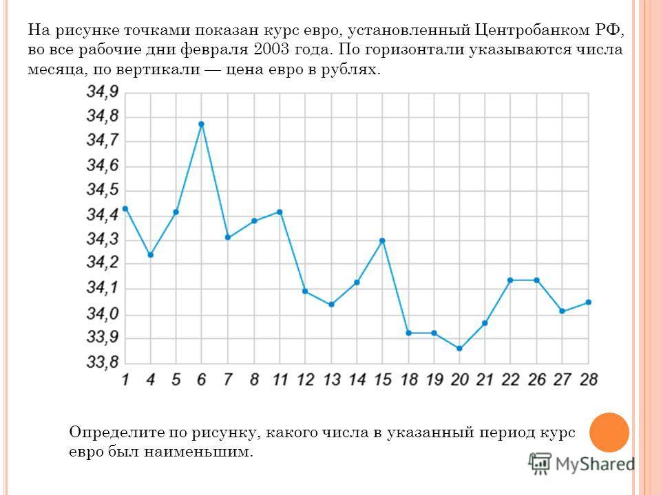 На рисунке точками показан курс евро, установленный Центробанком РФ, во все рабочие дни февраля 2003 года. По горизонтали указываются числа месяца, по вертикали цена евро в рублях. Определите по рисунку, какого числа в указанный период курс евро был