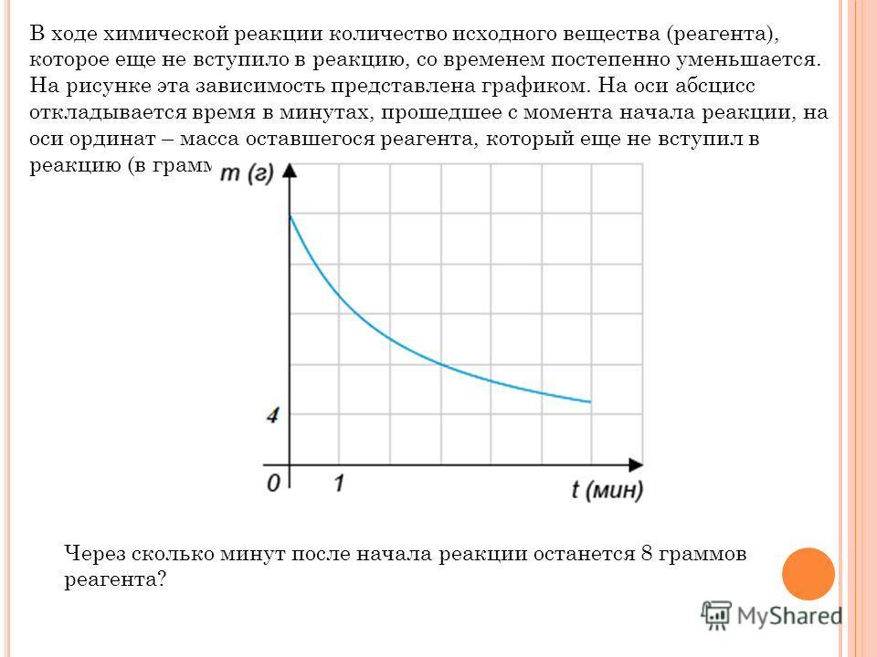 В ходе химической реакции количество исходного вещества (реагента), которое еще не вступило в реакцию, со временем постепенно уменьшается. На рисунке эта зависимость представлена графиком. На оси абсцисс откладывается время в минутах, прошедшее с мом