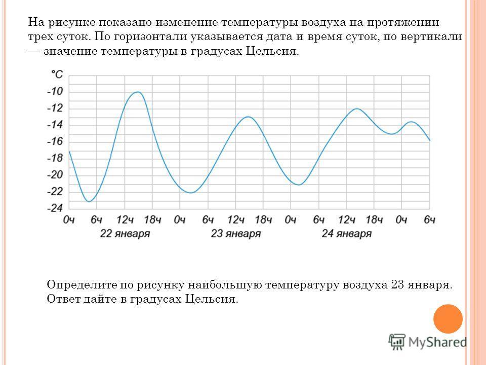 На рисунке показано изменение температуры воздуха на протяжении трех суток. По горизонтали указывается дата и время суток, по вертикали значение температуры в градусах Цельсия. Определите по рисунку наибольшую температуру воздуха 23 января. Ответ дай