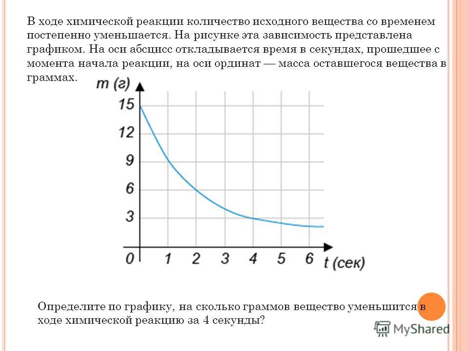 В ходе химической реакции количество исходного вещества со временем постепенно уменьшается. На рисунке эта зависимость представлена графиком. На оси абсцисс откладывается время в секундах, прошедшее с момента начала реакции, на оси ординат масса оста