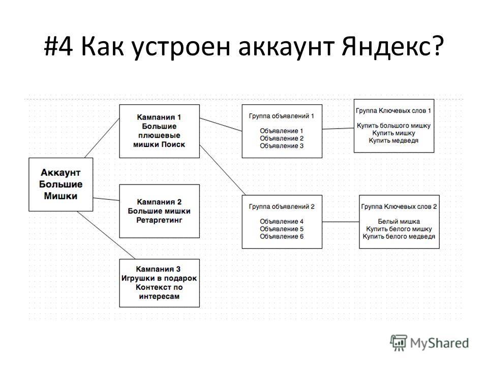 #4 Как устроен аккаунт Яндекс?