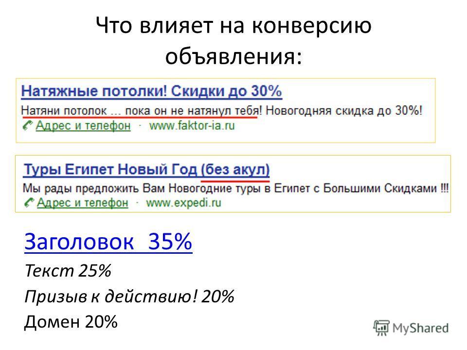 Что влияет на конверсию объявления: Заголовок 35% Текст 25% Призыв к действию! 20% Домен 20%