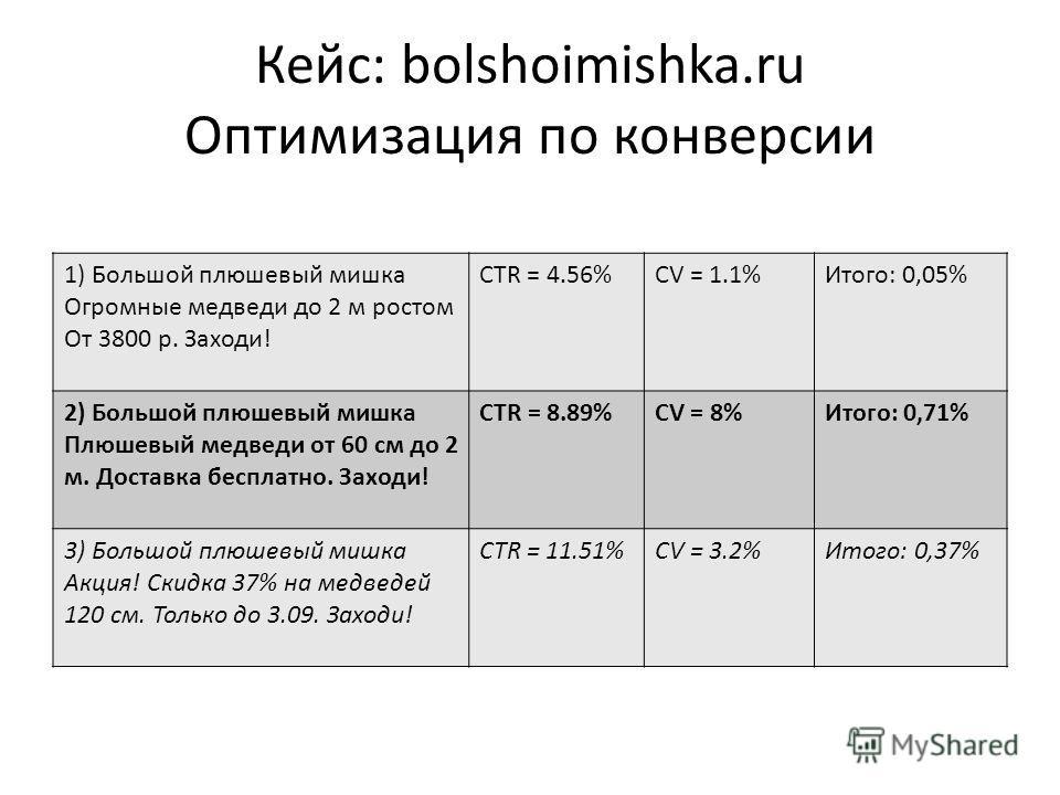 Кейс: bolshoimishka.ru Оптимизация по конверсии 1) Большой плюшевый мишка Огромные медведи до 2 м ростом От 3800 р. Заходи! CTR = 4.56%CV = 1.1%Итого: 0,05% 2) Большой плюшевый мишка Плюшевый медведи от 60 см до 2 м. Доставка бесплатно. Заходи! CTR =