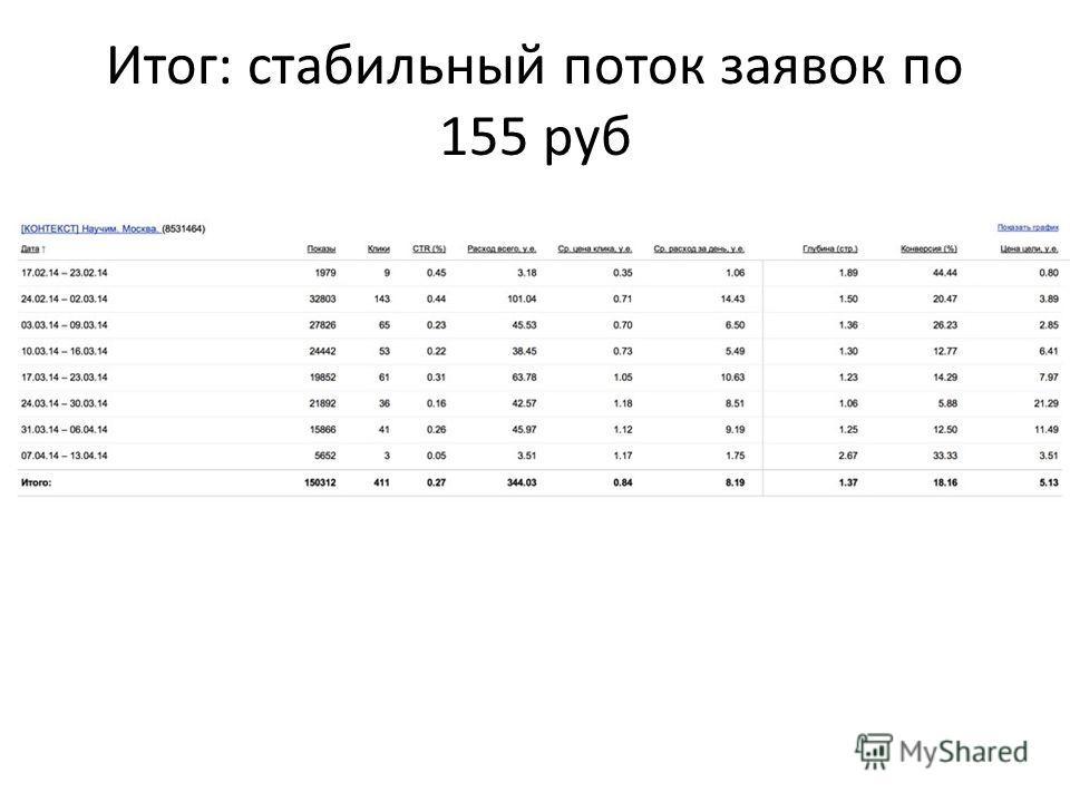 Итог: стабильный поток заявок по 155 руб